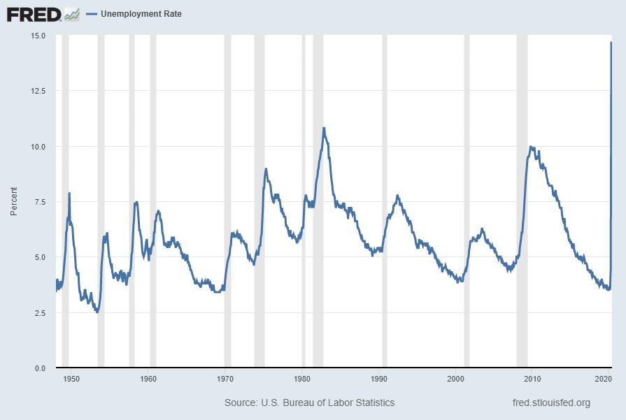 U-3 unemployment rate