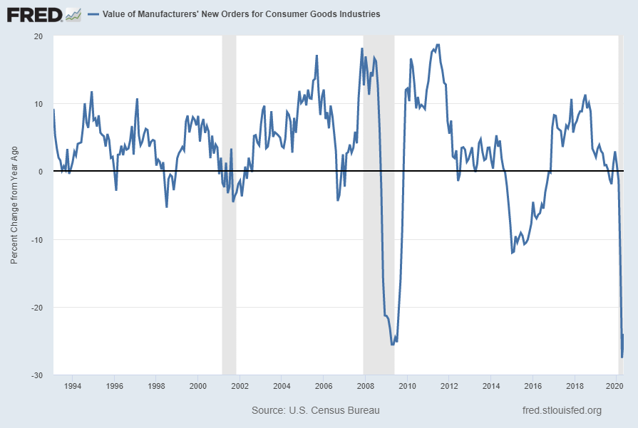 Value of Manufacturers' New Orders for Consumer Goods Industries (ACOGNO) Percent Change From Year Ago