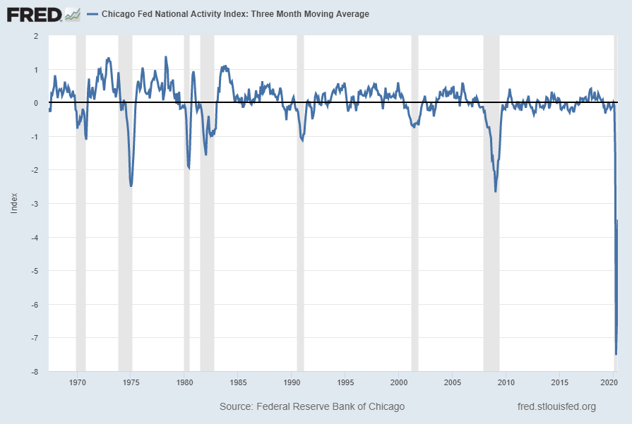 Chicago Fed National Activity Index - Three-Month Moving Average CFNAIMA3