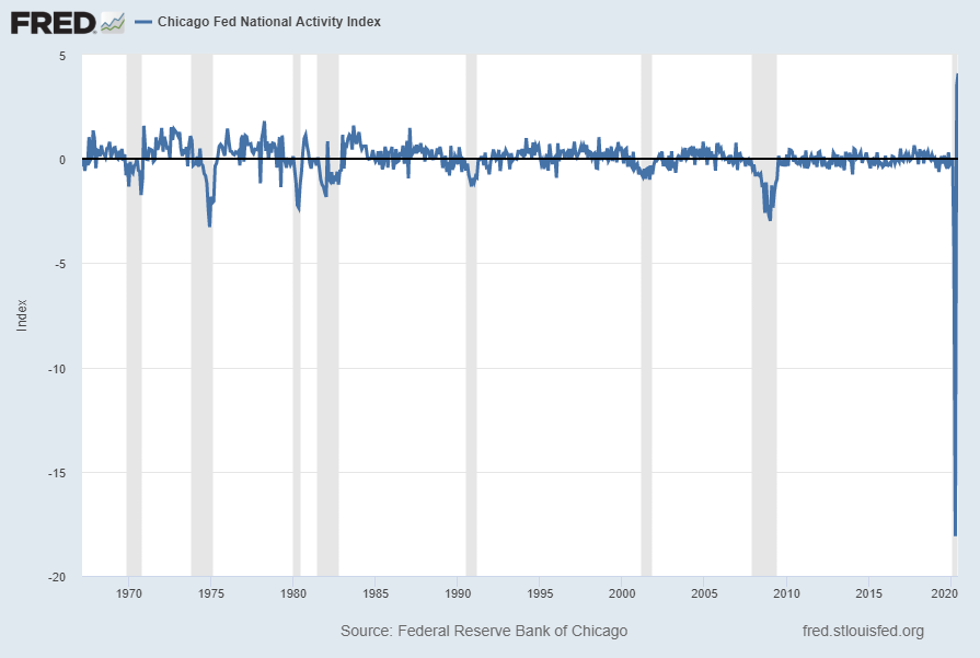 Chicago Fed National Activity Index CFNAI