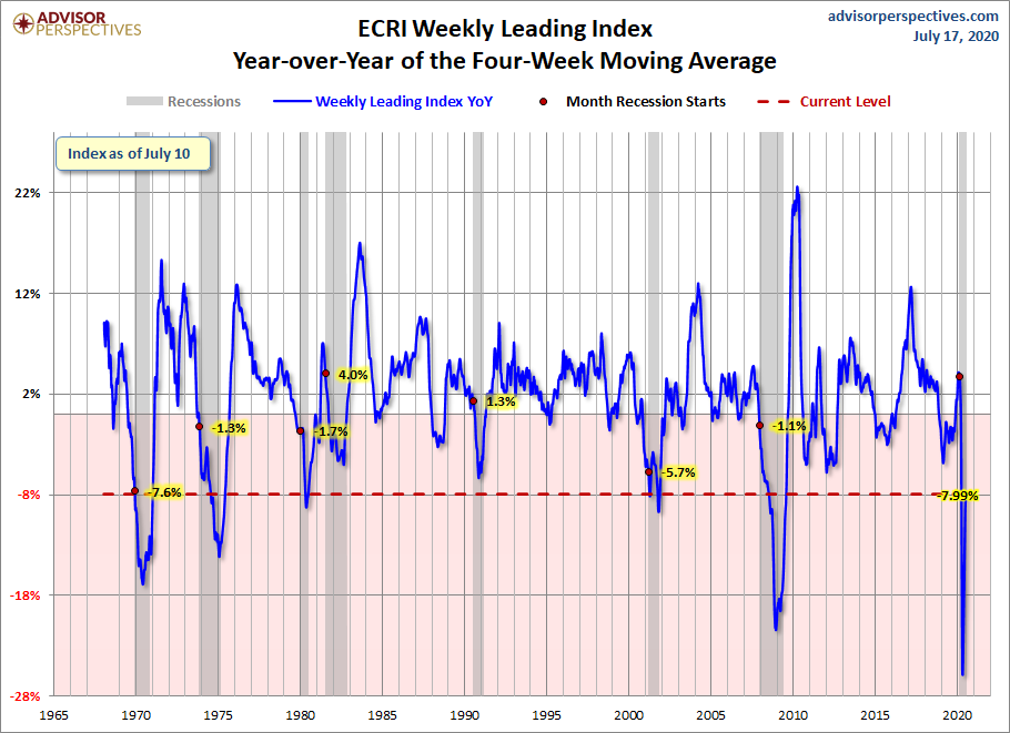 ECRI WLI Year-over-Year of the Four-Week Average