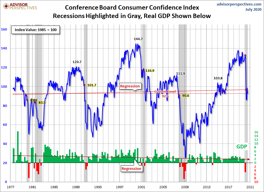 Conference Board Consumer Confidence Index
