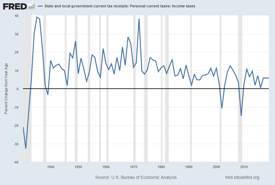 State & Local Personal Income Tax Receipts, Percent Change From Year Ago