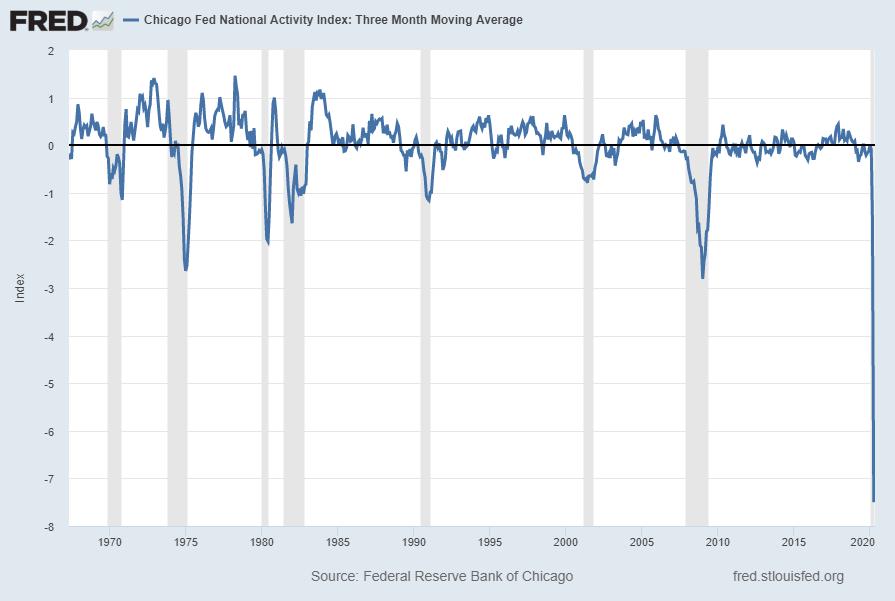 Chicago Fed National Activity Index CFNAI-MA3