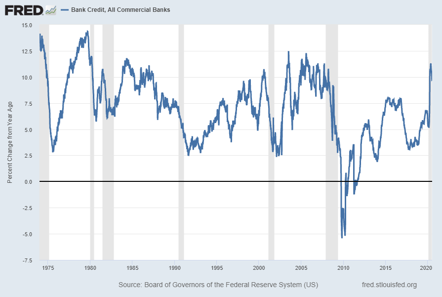 Bank Credit - All Commercial Banks Percent Change From Year Ago
