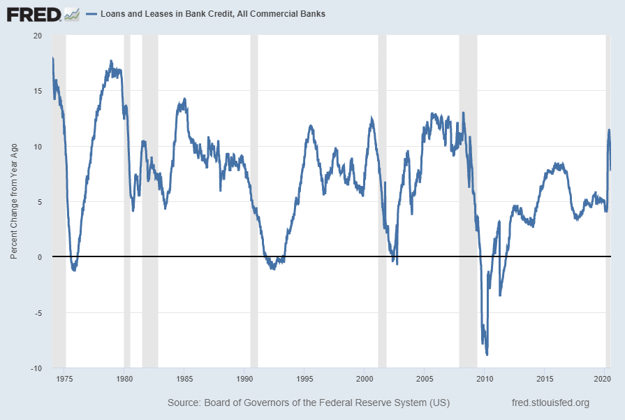 Total Loans And Leases, Percent Change From Year Ago