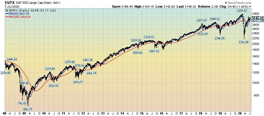 S&P500 chart since 2008