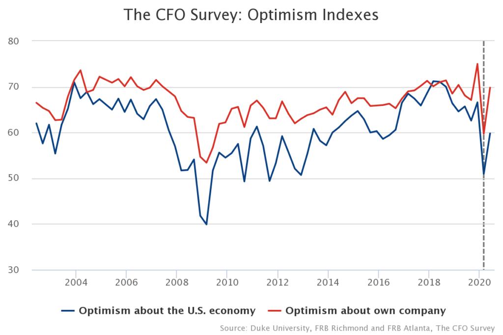 The CFO Survey Optimism Indexes