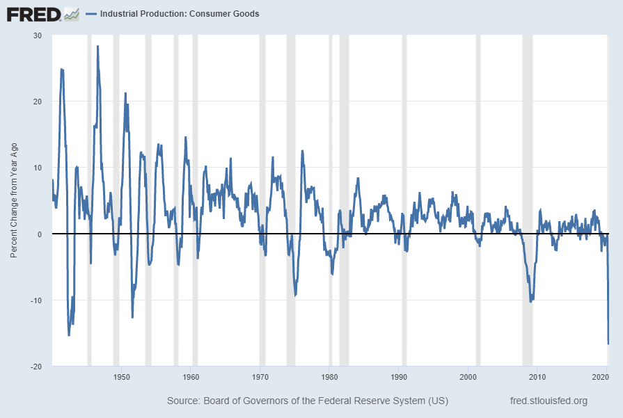 Industrial Production:  Consumer Goods (IPCONGD) Percent Change From Year Ago