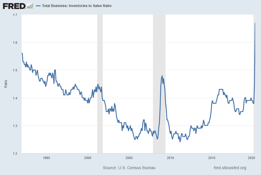Total Business:  Inventories to Sales Ratio