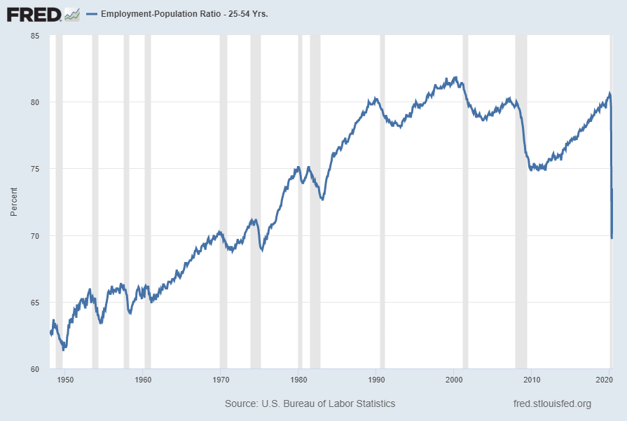Employment Population Ratio for those ages 25 – 54 years