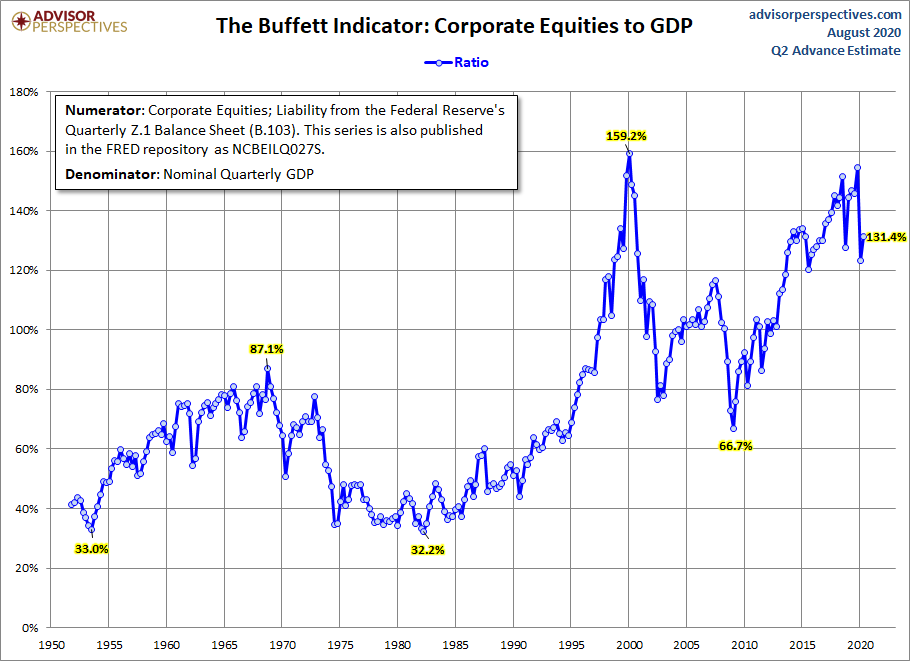 Stock Market Capitalization To GDP chart