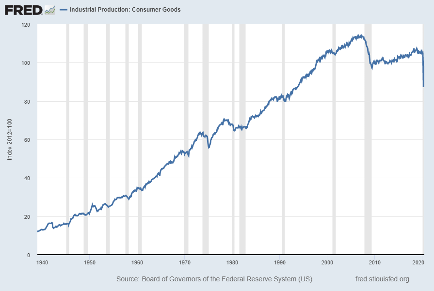 Industrial Production:  Consumer Goods