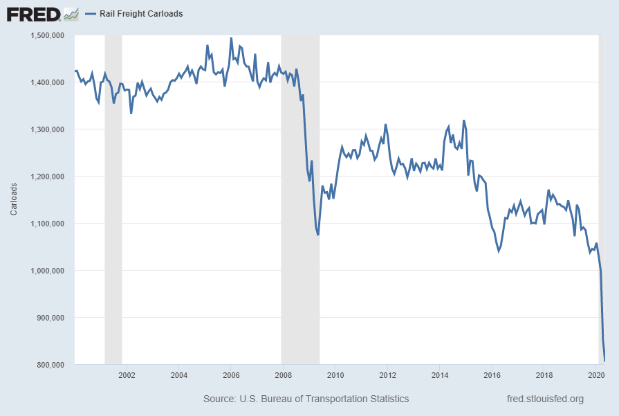 Rail Freight Carloads