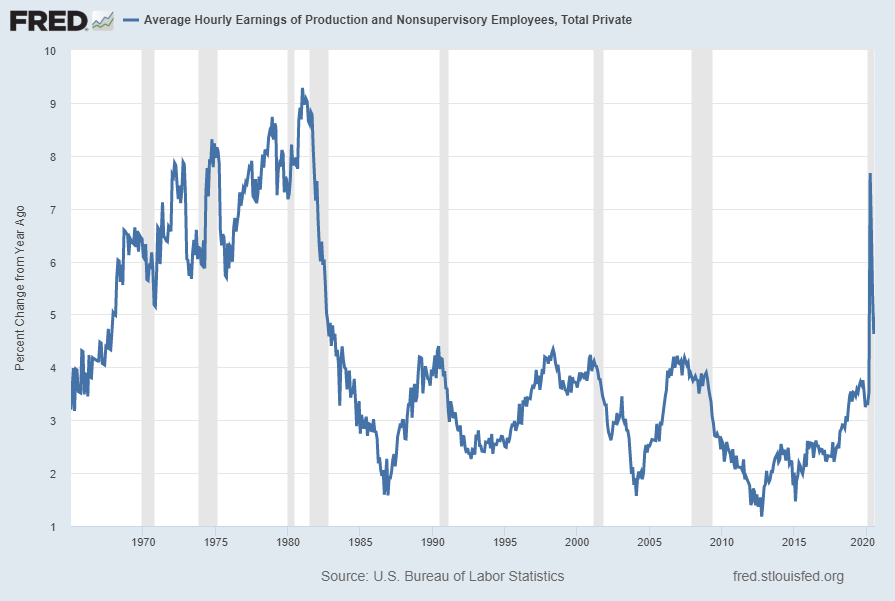 AHETPI Average Hourly Earnings percent change from Year Ago
