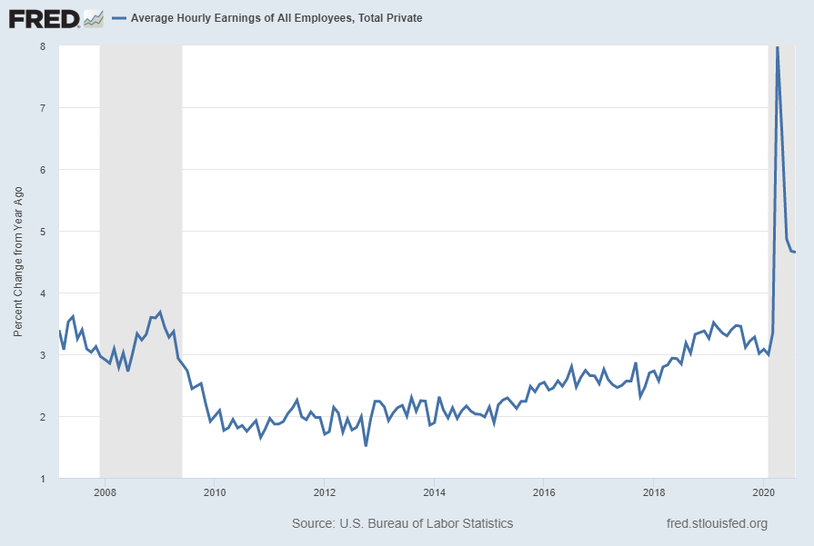 Average Hourly Earnings percent change from year ago