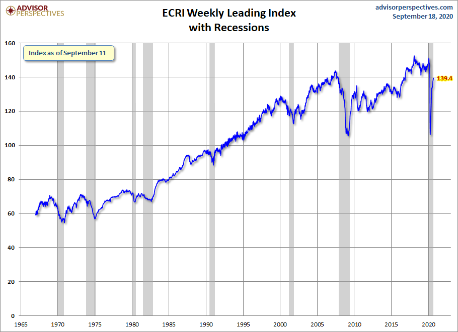 ECRI Weekly Leading Index 139.4
