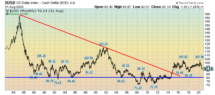 U.S. Dollar Index monthly chart