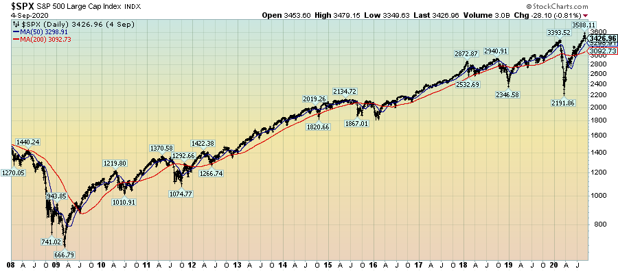 S&P500 Daily LOG Since 2008