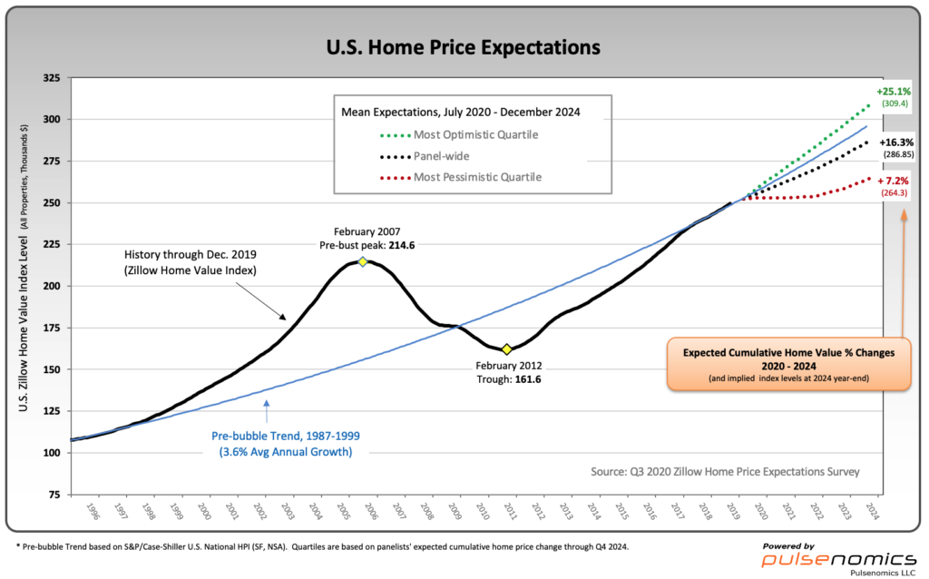 U.S. Home Price Expectations