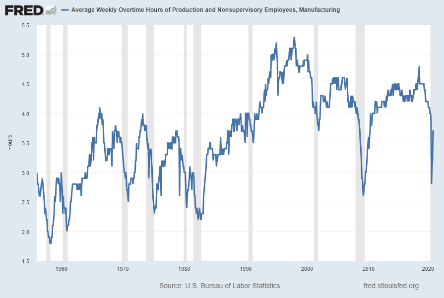 Average Weekly Overtime Hours of Production and Nonsupervisory Employees: Manufacturing