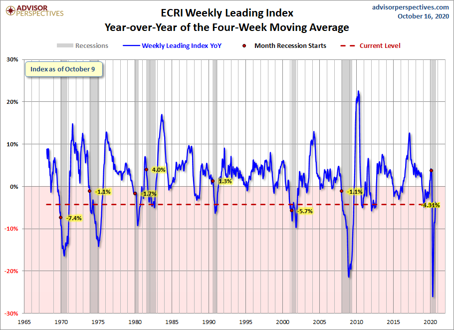 WLI YoY of the Four-Week Moving Average