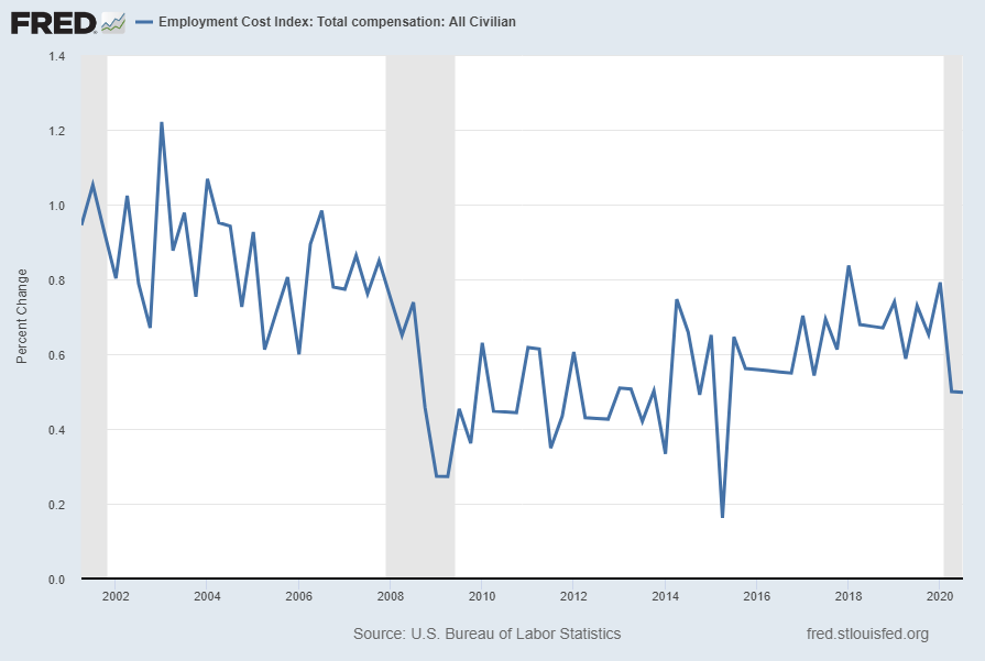 Employment Cost Index ECIALLCIV Percent Change