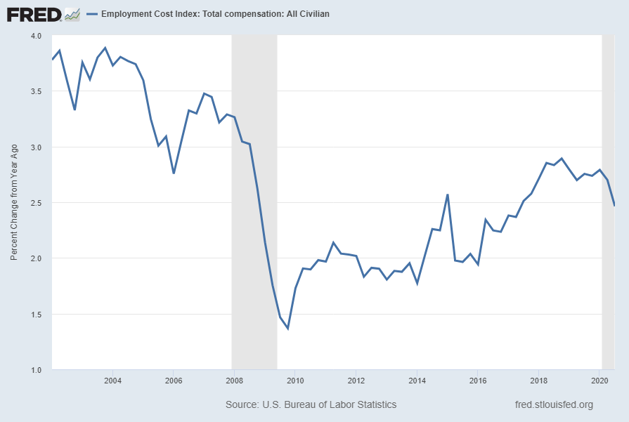 Employment Cost Index ECIALLCIV Percent Change From Year Ago
