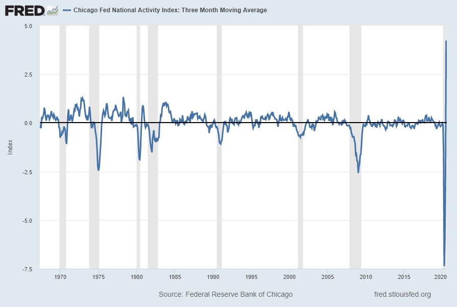 Chicago Fed National Financial Activity Index CFNAI