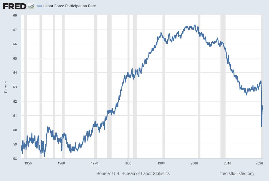 Labor Force Participation Rate CIVPART