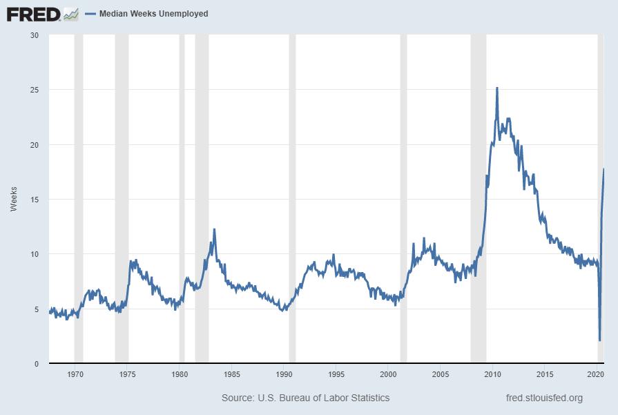 Median Duration of Unemployment UEMPMED