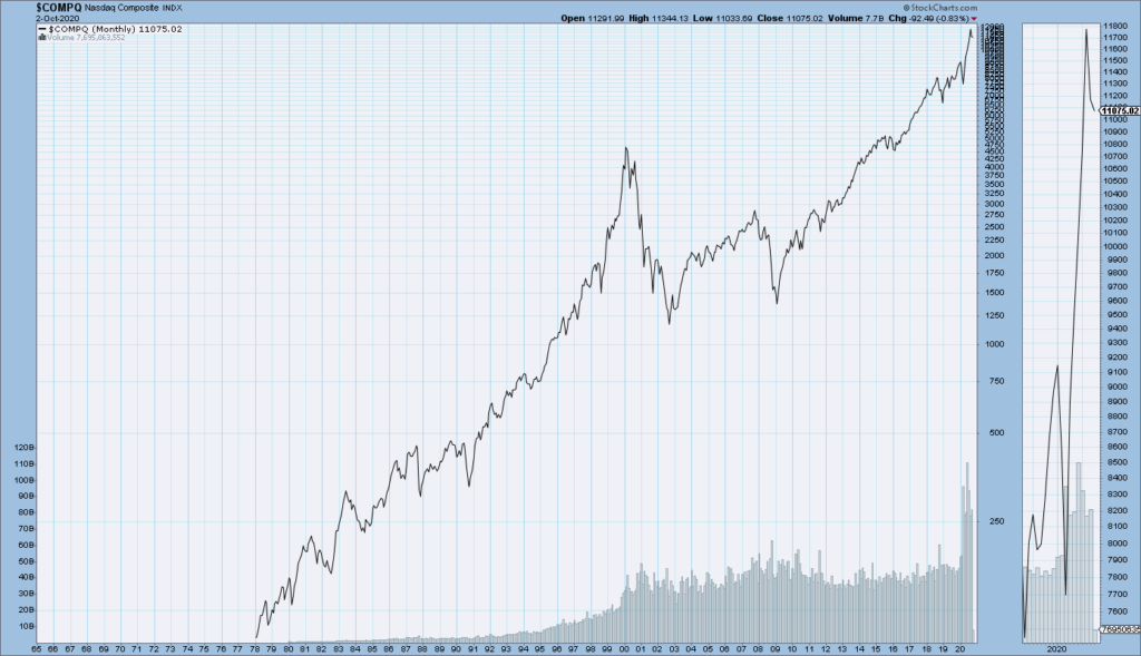 Nasdaq Composite from 1978