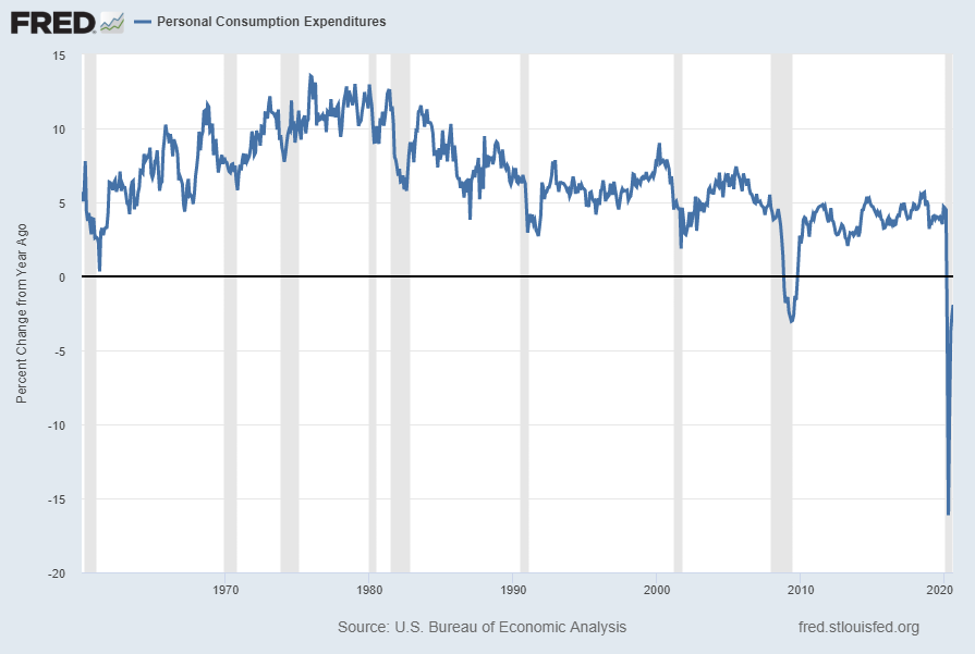 Personal Consumption Expenditures (PCE) Percent Change From Year Ago