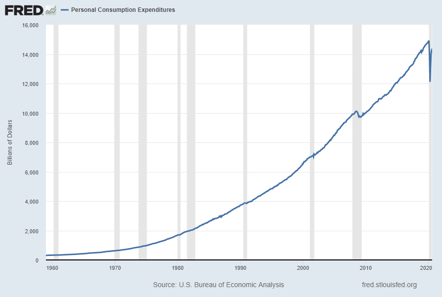 Personal Consumption Expenditures (PCE)