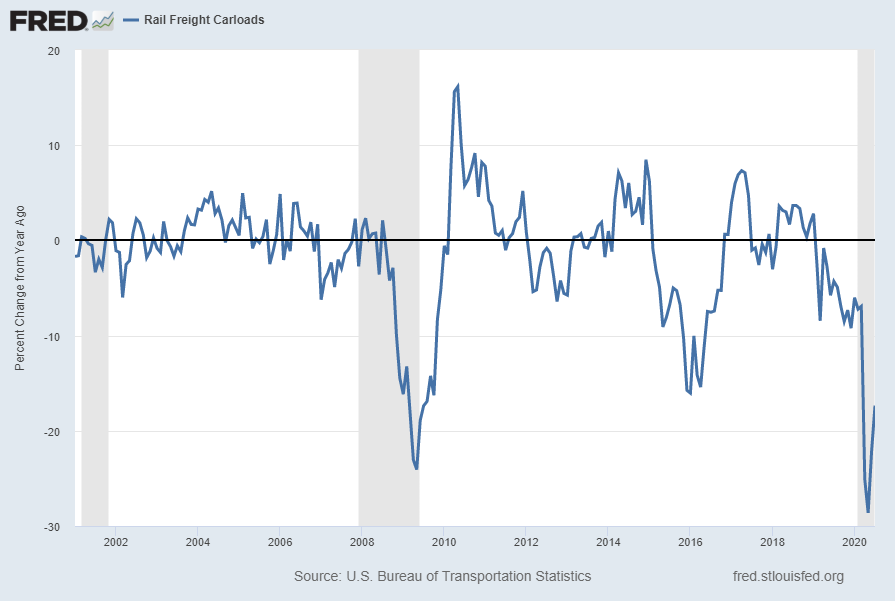 Rail Freight Carloads RAILFRTCARLOADSD11 Percent Change From Year Ago