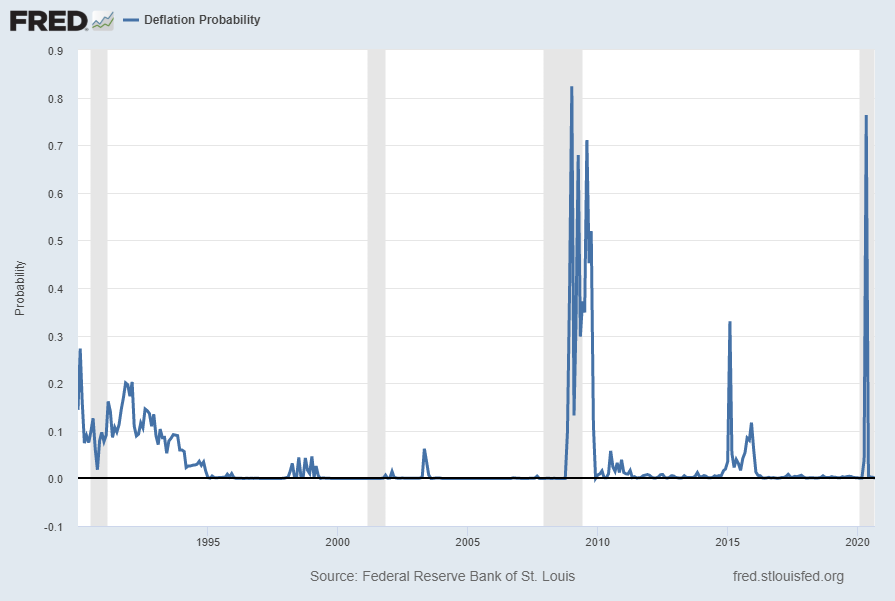 St. Louis Fed Price Pressures - Deflation Probability