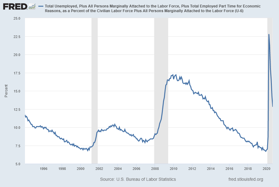 U-6 Unemployment Rate chart
