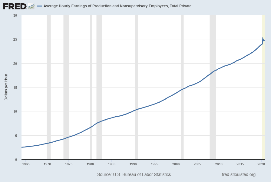 Average Hourly Earnings of Production and Nonsupervisory Employees – Total Private (AHETPI)