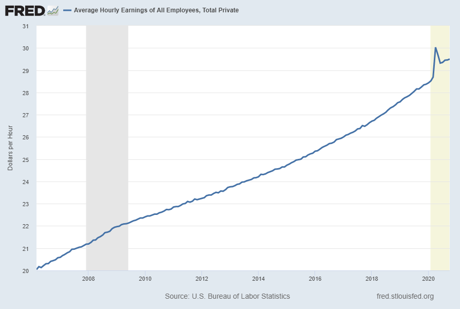 Average Hourly Earnings Of All Employees: Total Private (FRED series CES0500000003)