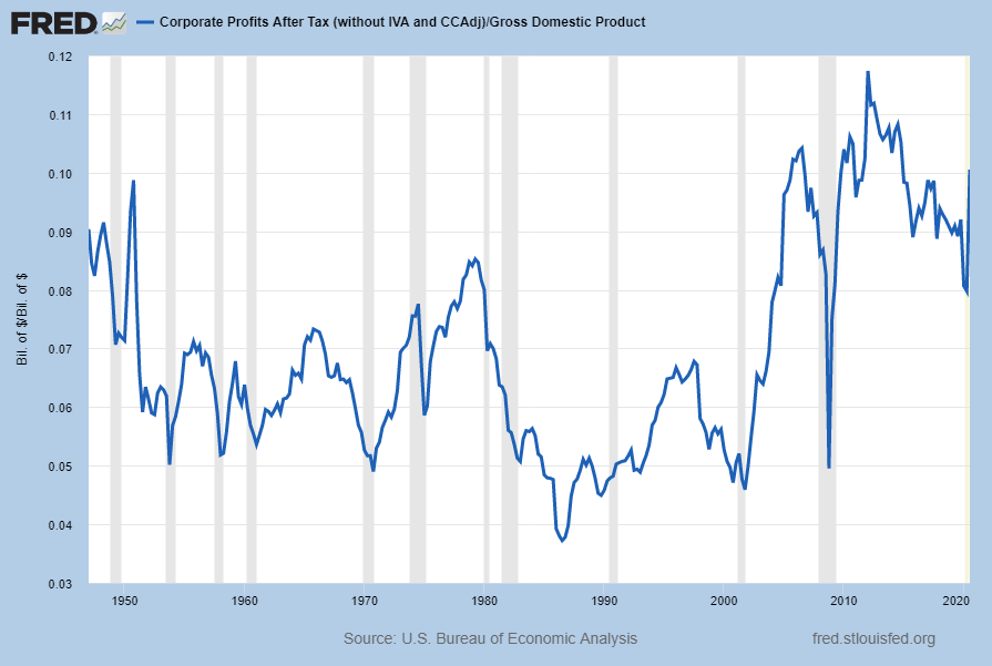 Corporate Profits After Tax as a Percentage of GDP .10052