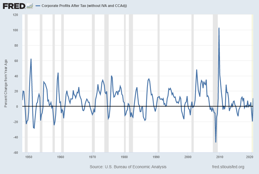 Corporate Profits (CP) Percent Change From Year Ago