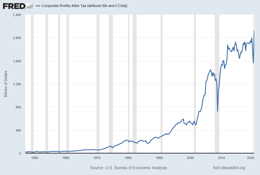 Corporate Profits After Tax (CP)