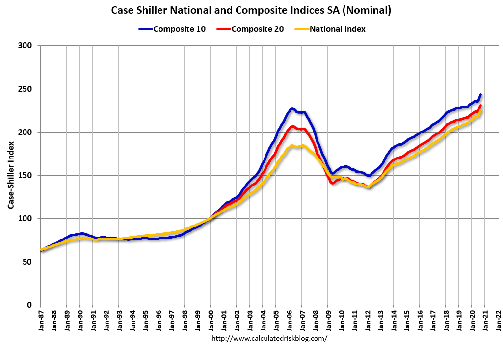 S&P CoreLogic Case-Shiller indexes