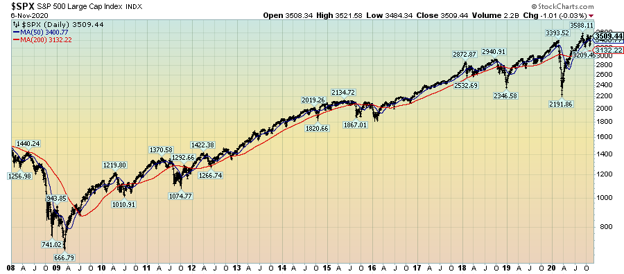 S&P500 daily LOG chart since 2008