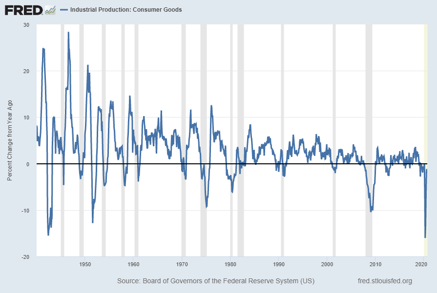 Industrial Production:  Consumer Goods IPCONGD Percent Change From Year Ago