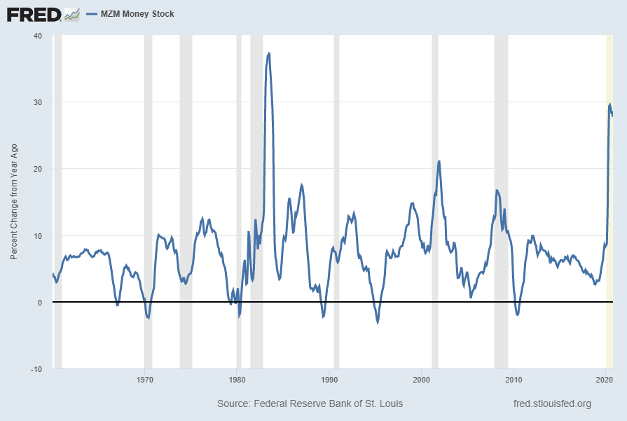 MZM Money Supply MZMSL Percent Change From Year Ago