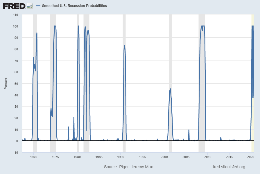 Smoothed Recession Probabilities For The United States RECPROUSM156N