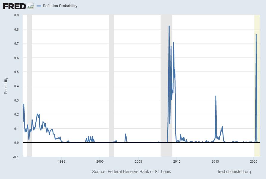 Deflation Probability (STLPPMDEF)