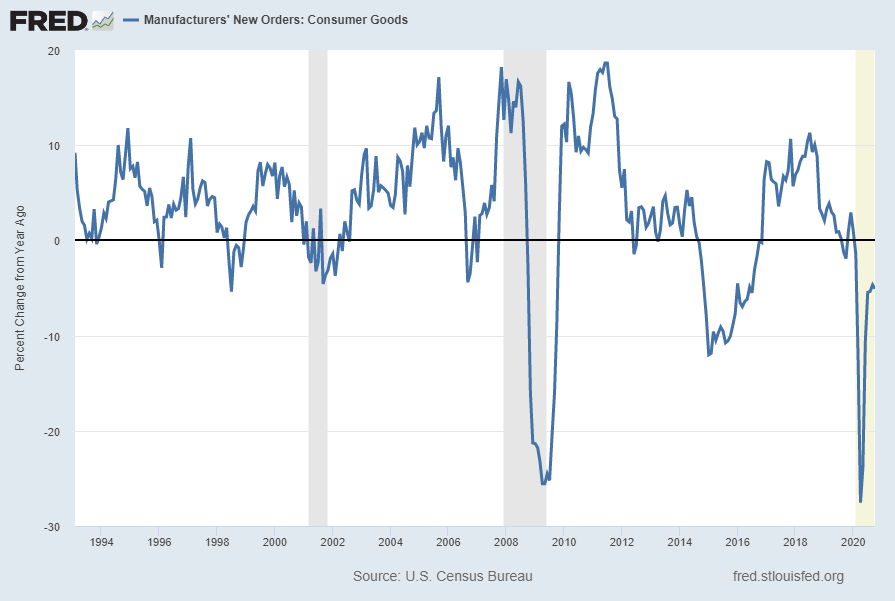 "Value of Manufacturers' New Orders for Consumer Goods Industries"" (ACOGNO) Percent Change From Year Ago"