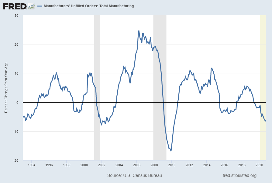 "Manufacturers' Unfilled Orders:  Total Manufacturing"" (AMTMUO) Percent Change From Year Ago"